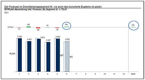 Diagramm: Der Forecast im Dienstleistungssegment 3, wie auch das kumulierte Ergebnis ist positiv
